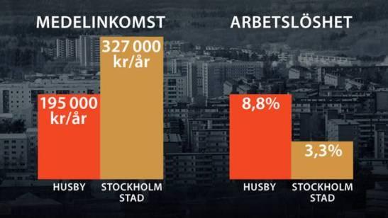 husbystatistik
