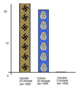 polisdiagram