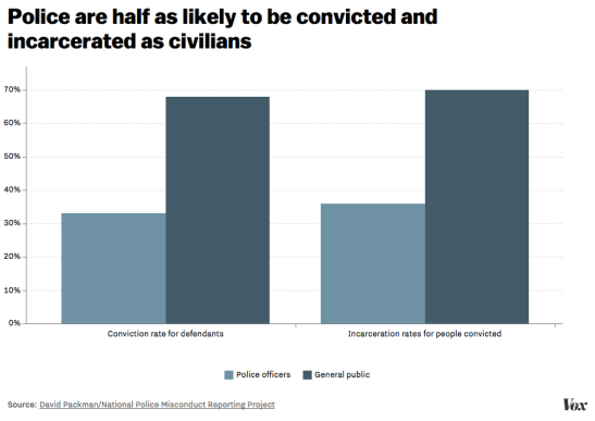 police_incarceration_and_conviction_rates.0