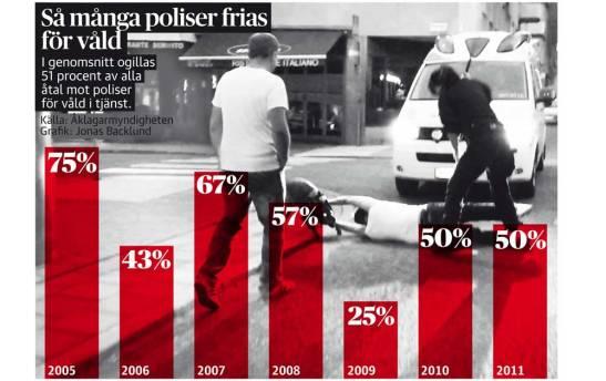 polisvåld