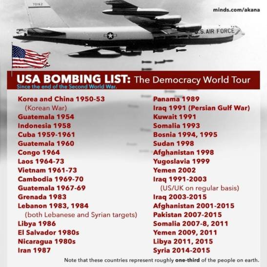 US bombing list