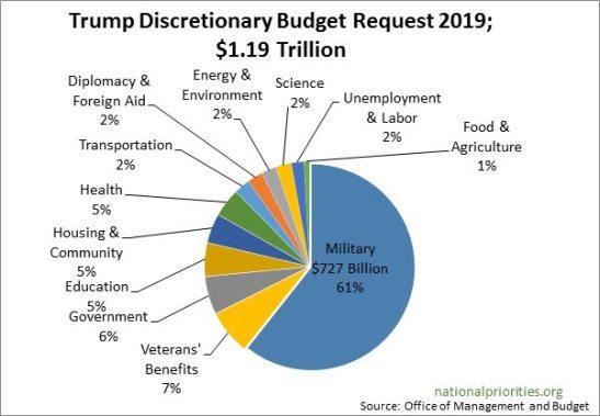 trumpsbudget