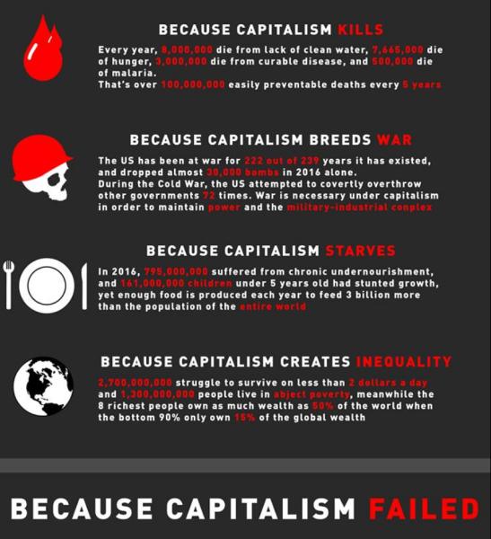 captalism